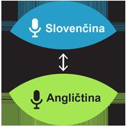 Prekladač 52 jazykov online